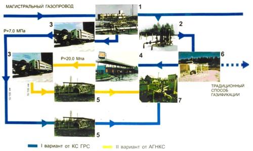 2 показаны схемы автономного и